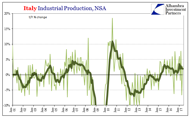 Italy Industrial Production, NSA 2001-2017