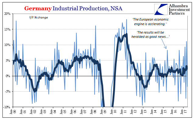 Germany Industrial Production, NSA 2000-2017
