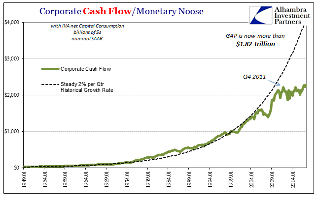 Corporate Cash Flow / Monetary Noose 1949 - 2017