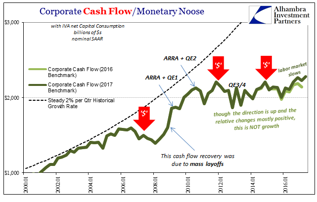 Corporate Cash Flow / Monetary Noose 2000 - 2017