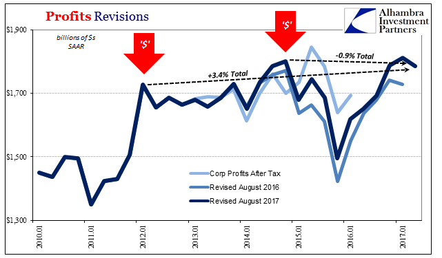 Profits Revisions 2010 - 2017