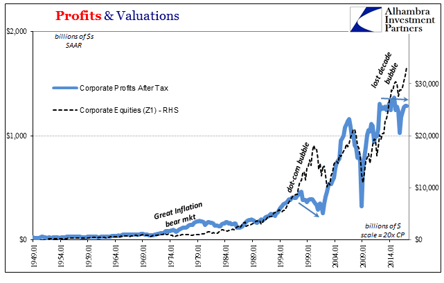 Profits & Valuations 1949 - 2017