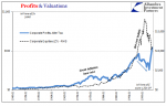 Profits & Valuations 1949-1999