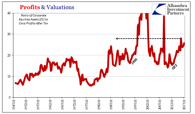 Profits & Valuations 1947 - 2017
