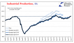 US Industrial Production, Jan 2006 - Jul 2017