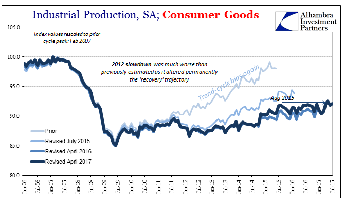 US Industrial Production and Consumer Goods, Jan 2006 - Jul 2017