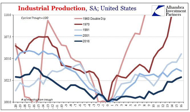 US Industrial Production, 1960 - 2016