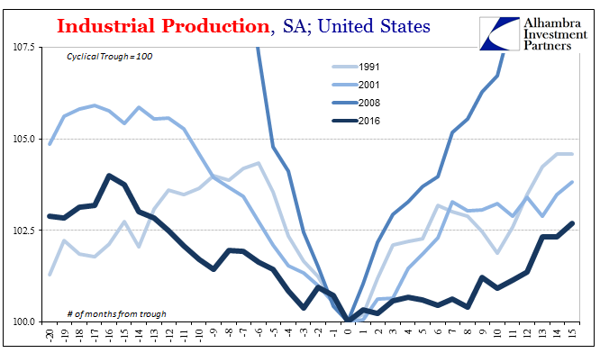 US Industrial Production, 1991 - 2016