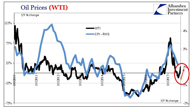 Oil Prices (WTI) 2010-2017