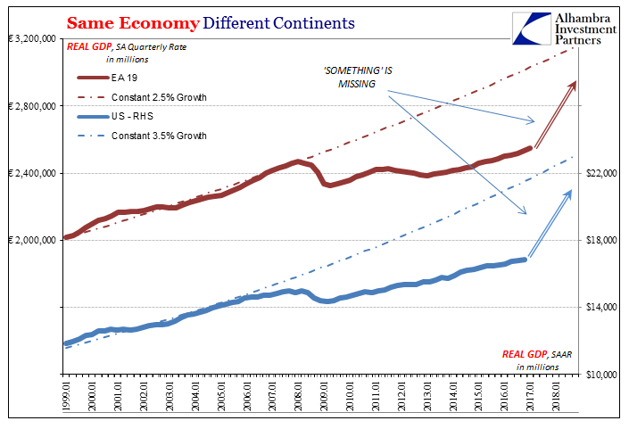 Same Economy Different Continents, Jan 1999 - Jan 2018