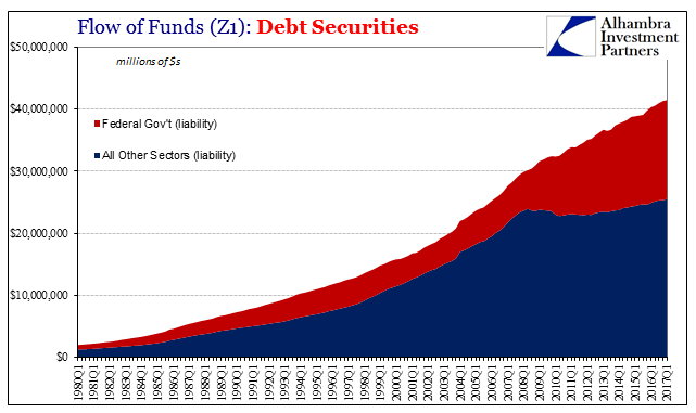 Flow of Funds(Z1): Debt Securities, Q1 1980 - 2017