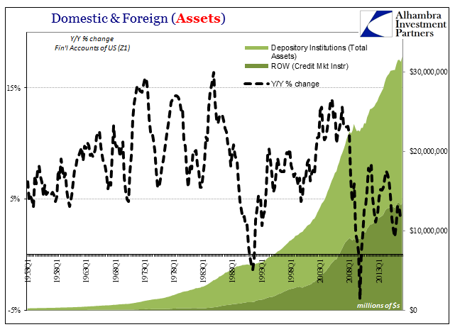 Domestic & Foreign (Assets), Q1 1953 - 2013
