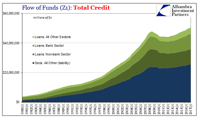 Flow of Funds(Z1): Total Credit, Q1 1980 - 2017