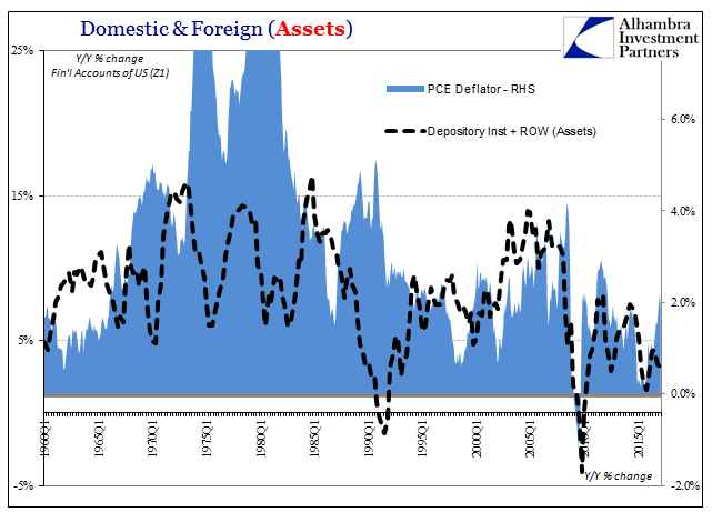 Domestic & Foreign (Assets), Q1 1960-2015