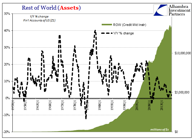 Rest of World (Assets) , Q1 1953 - 2013