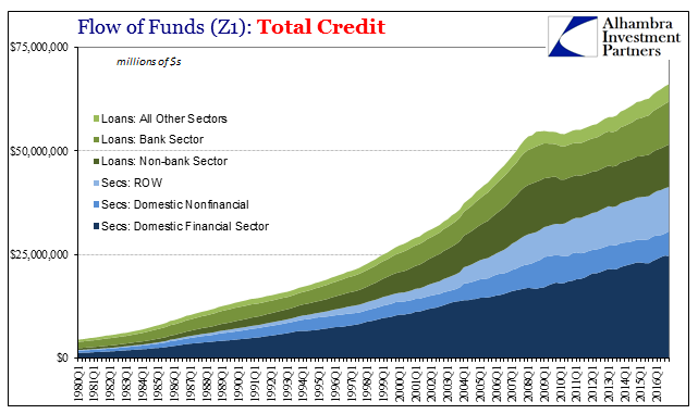 Flow of Funds(Z1): Total Credit, Q1 1980 - 2016
