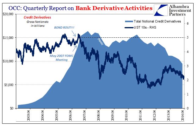 Bank Derivative Activities, Apr 2003-2014