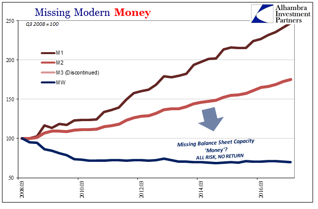 Missing Modern Money, March 2008 - 2016
