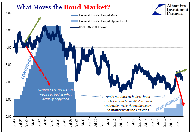 What Moves the Bond Market - 2004-2017