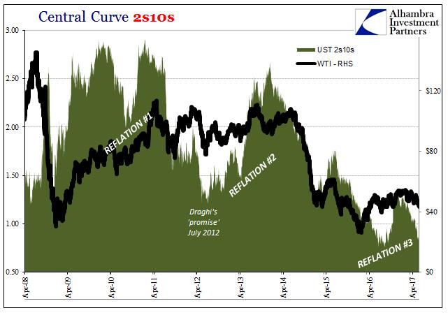 Central Curve 2s10s, Apr 2008 - 2017