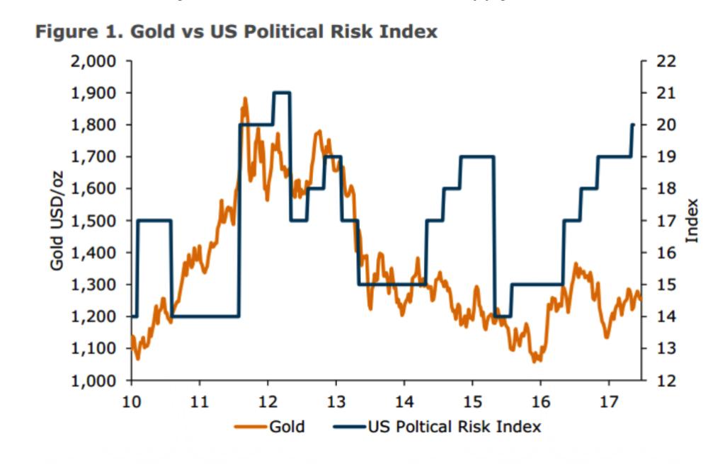 Gold vs US Political Risk Index, 2010 - 2017