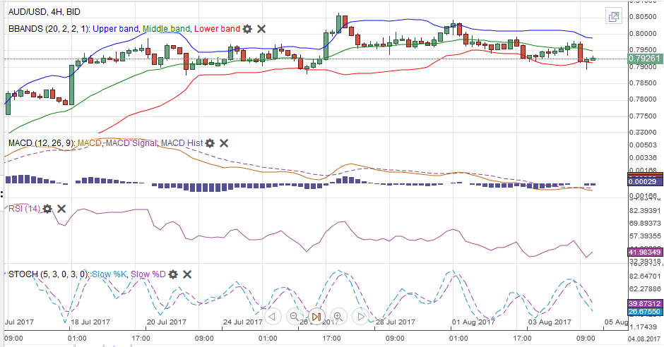 AUD/USD MACDS Stochastics Bollinger Bands RSI Relative Strength Moving Average, August 05