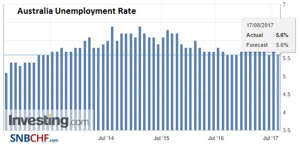 Australia Unemployment Rate, Jul 2017