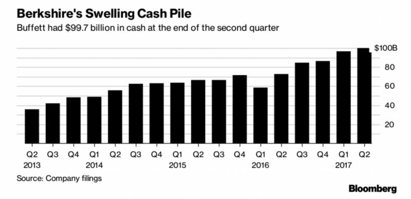 Berkshire Hathaway Welling Cash Pile, Q2 2013 - Q2 2017
