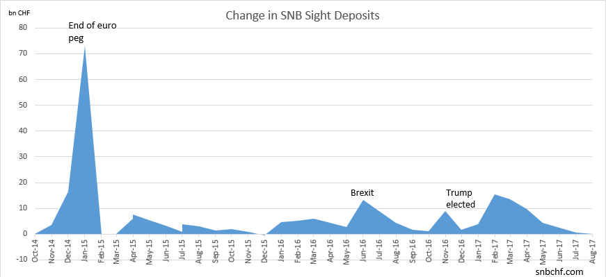 Change in SNB Sight Deposits August 2017