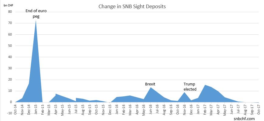 Change in SNB Sight Deposits October 2017