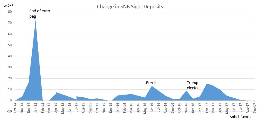 Change in SNB Sight Deposits September 2017