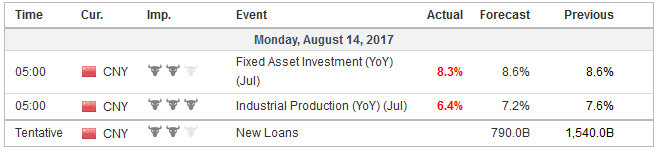 Economic Events: China, Week August 14