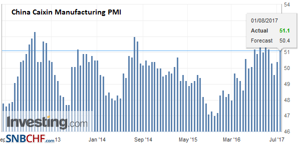 China Caixin Manufacturing PMI, July 2017