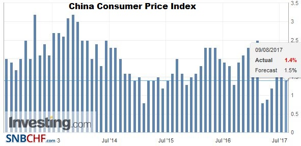 China Consumer Price Index (CPI) YoY, July 2017