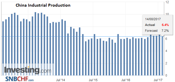 China Industrial Production YoY, Jul 2017