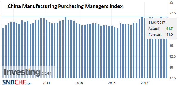 China Manufacturing Purchasing Managers Index (PMI), Aug 2017