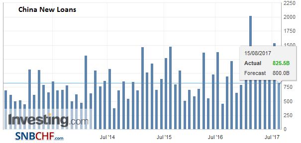 China New Loans, Jul 2017