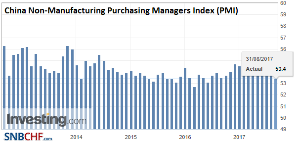 China Non-Manufacturing Purchasing Managers Index (PMI), Aug 2017