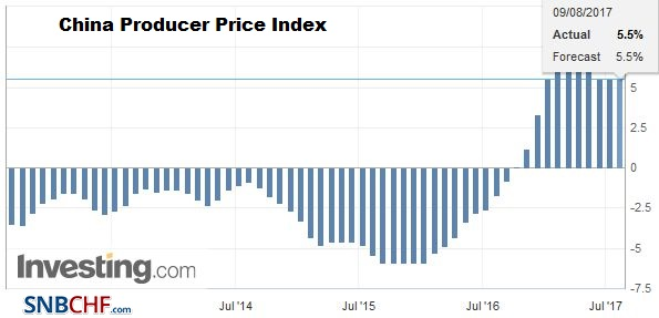 China Producer Price Index (PPI) YoY, July 2017