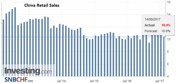 China Retail Sales YoY, Jul 2017