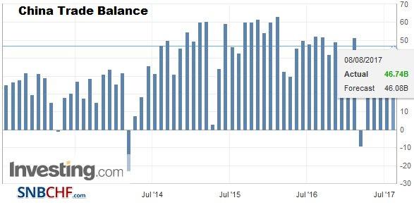 China Trade Balance, July 2017