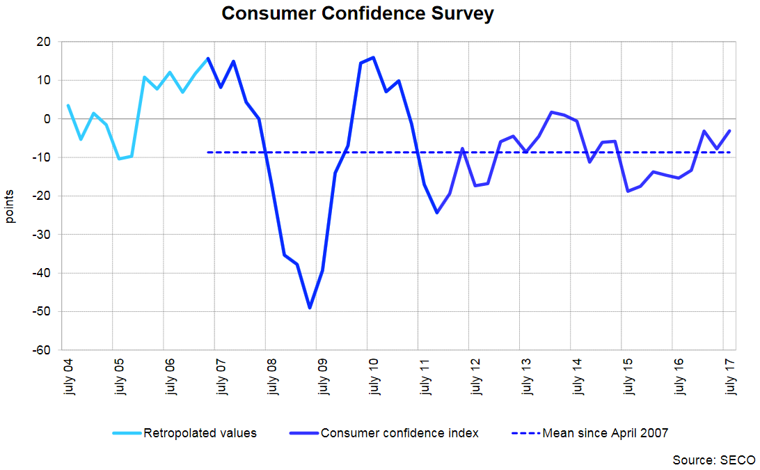 Consumer Confidence Survey, July 2017
