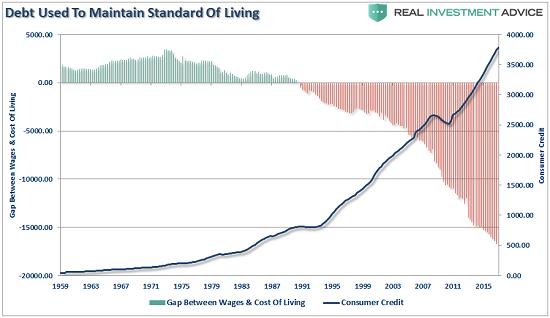 Debt Cost Of Living, 1959 - 2016