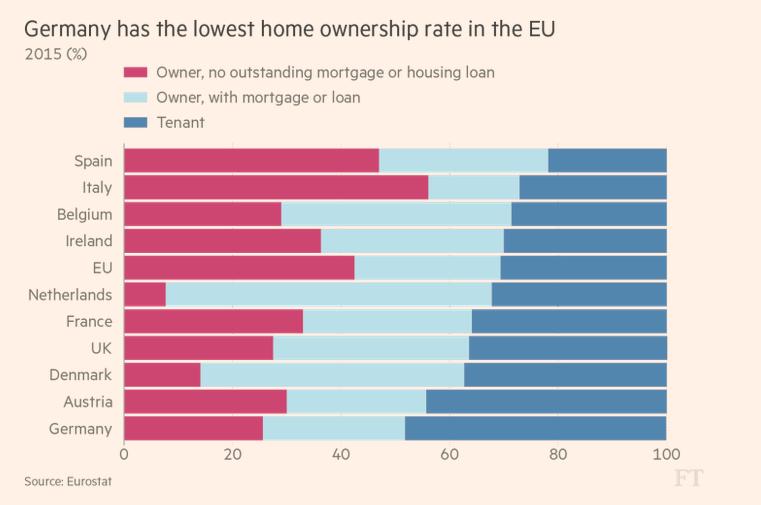 EU Home Ownership