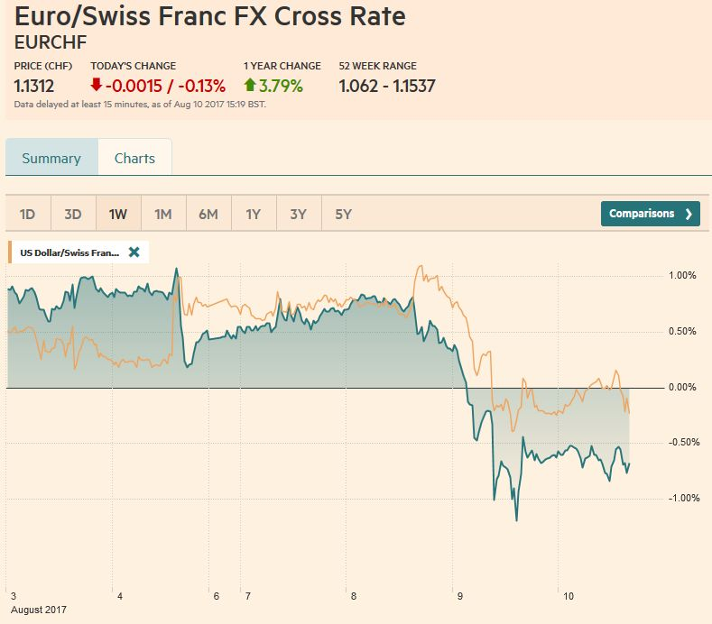 EUR/CHF and USD/CHF, August 10