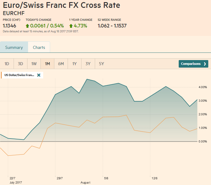 EUR/CHF and USD/CHF, August 19