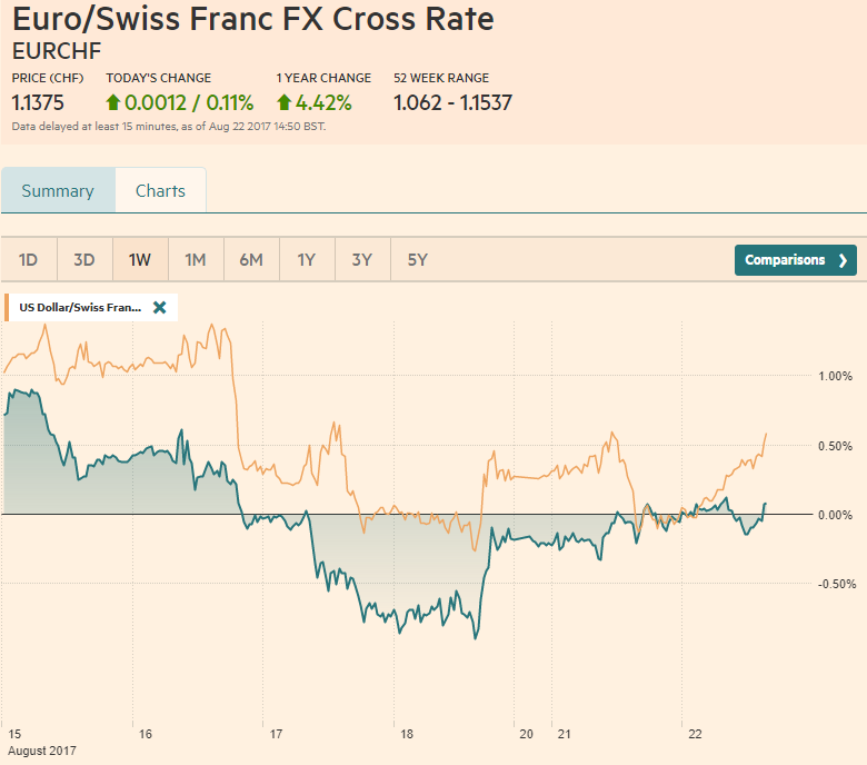 EUR/CHF and USD/CHF, August 22