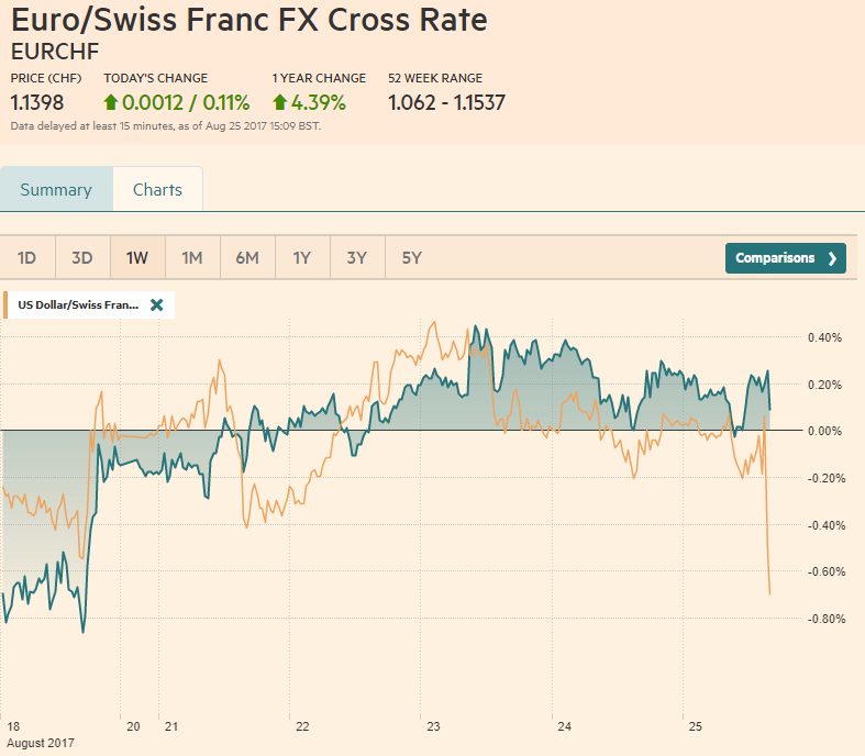 EUR/CHF and USD/CHF, August 25