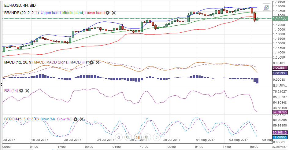 EUR/USD MACDS Stochastics Bollinger Bands RSI Relative Strength Moving Average, August 05