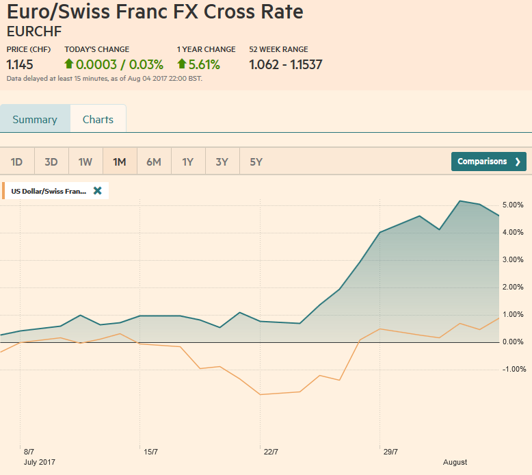 EUR/CHF and USD/CHF, August 05